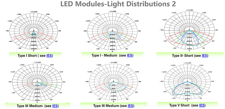 hepetech led module light distributions 2